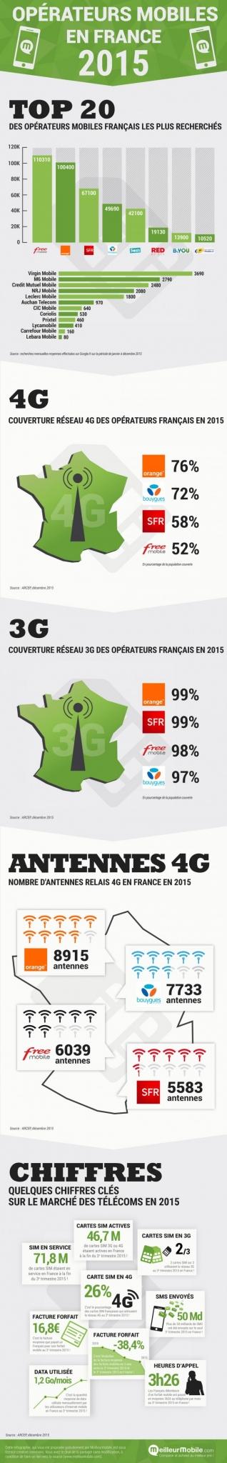 Infographie : les chiffres clés des opérateurs mobiles en France 2015