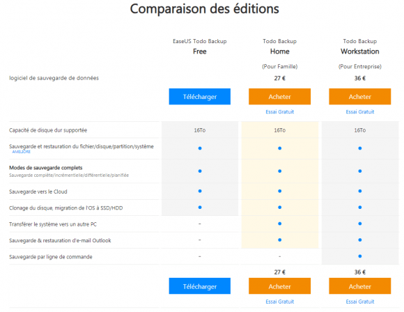 Comparatifs des versions EaseUS