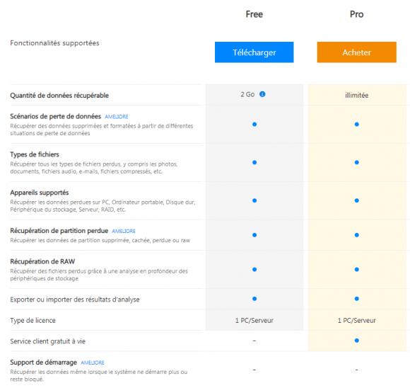Comparaison des versions du logiciel EaseUS Data Recovery Wizard (PC/Mac)